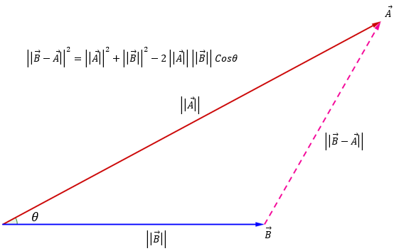dot_product_law_of_cosines_2