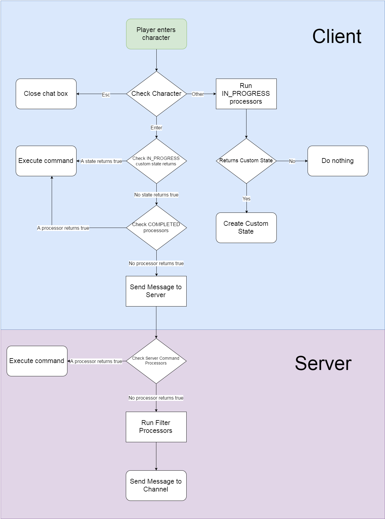 Chat Workflow