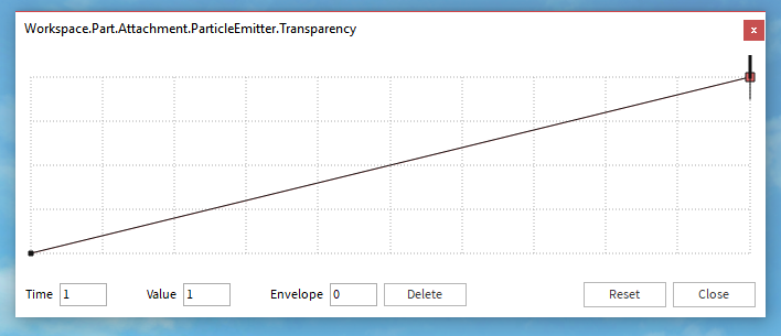 The ParticleEmitter Transparency graph - tweened from 0 to 1
